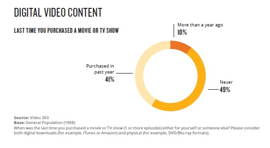 Nielsen: The State of Play in Home Entertainment | DEG