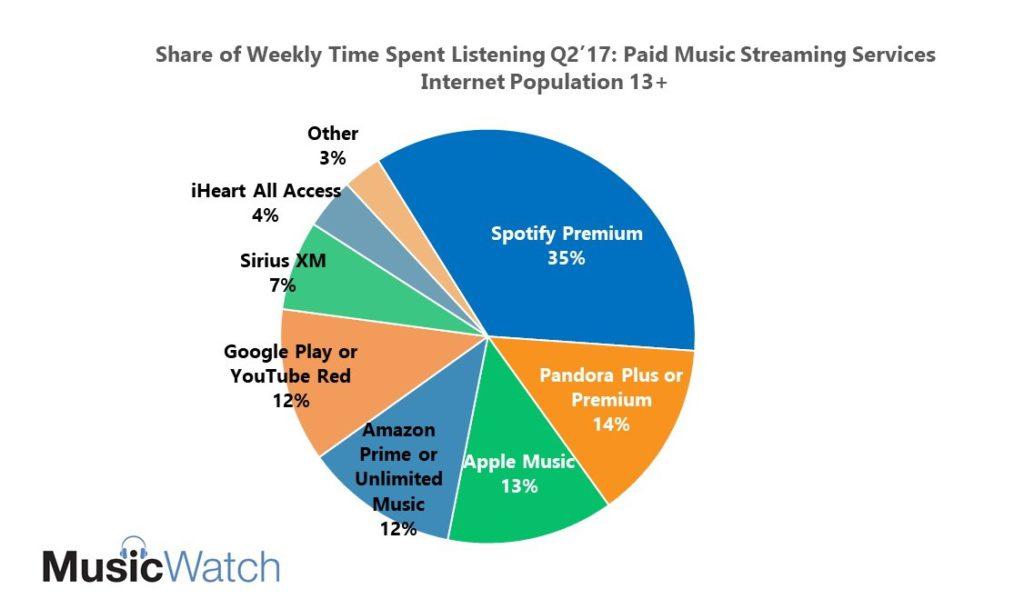 MusicWatch: Who is Winning the Music Streaming Wars? | DEG