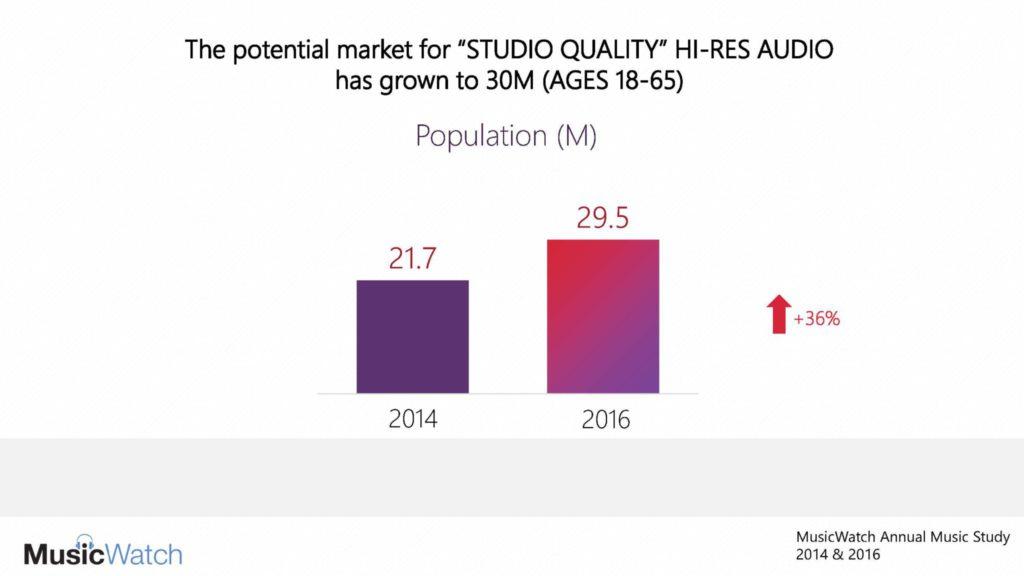 CEDIA: Potential 30 Million Consumer Market for Hi-Res Audio