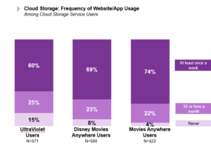Chart shows frequency of usage of Movies Anywhere.
